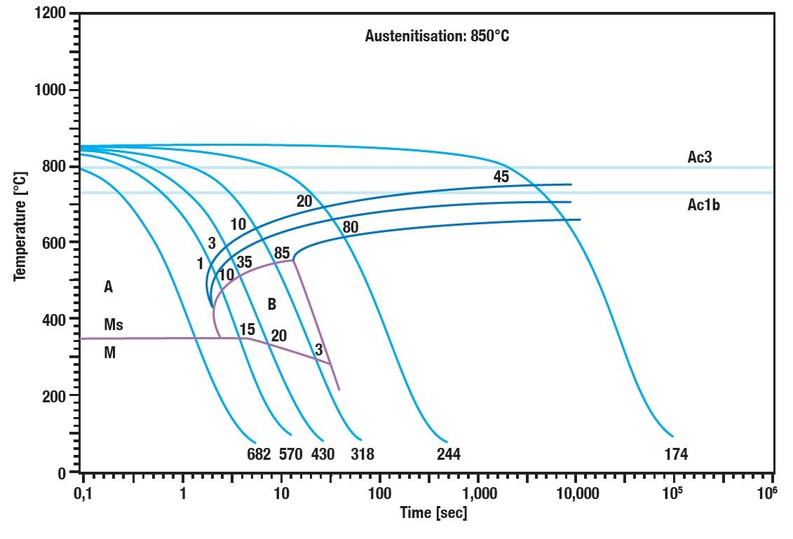 Austenitisierung Abschreck- / Umformdilatometer