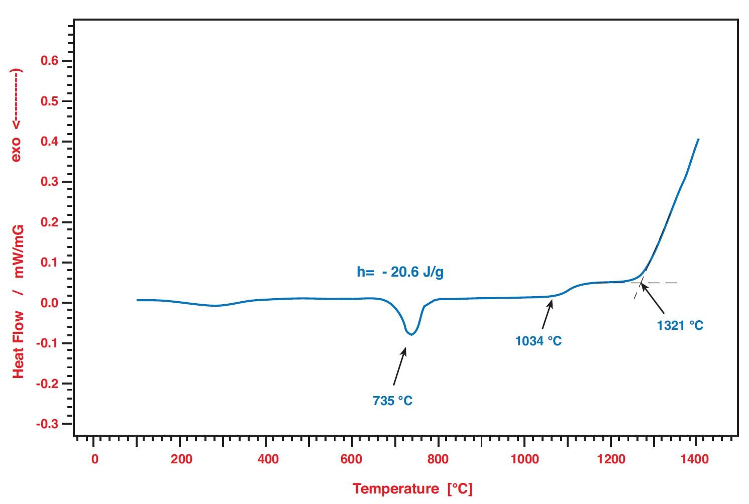 DSC PT 1600 Applikation Produktion von Ferriten