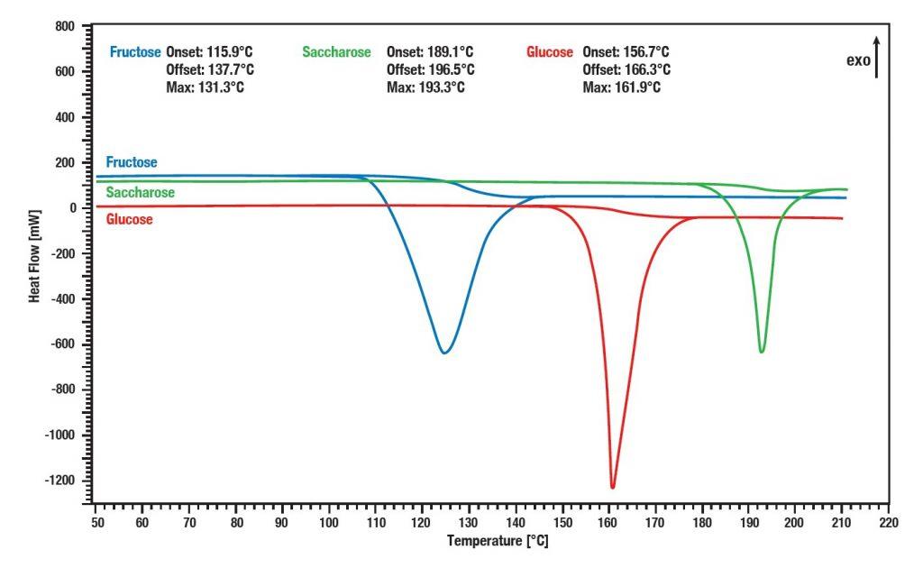 Differential_Scanning_Calorimetry_Food_measurement