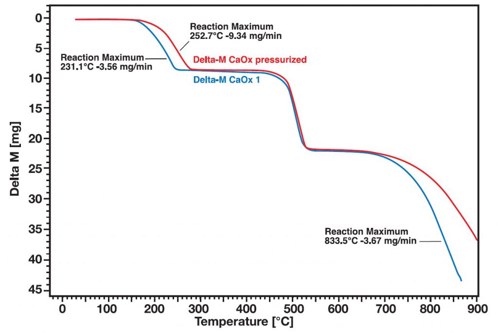 STA Applikation Comparison of Calcium Oxalate decomposition under normal Atmosphere and Pressure: