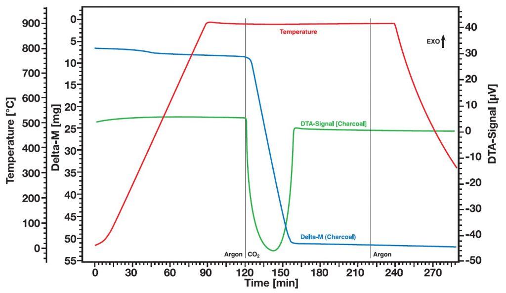Linseis STA Applikation Kohlevergasung in CO2-Atmosphäre bei 20bar Überdruck: