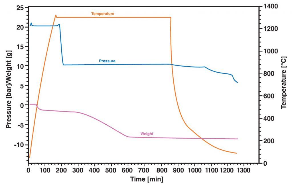 STA Applikation Kohlevergasung
