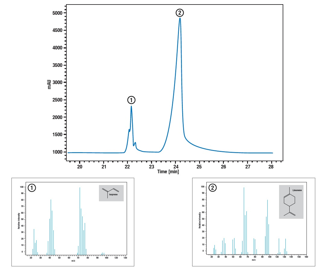 Gas_Chromatography_mass_spectrometer_GCMS_latex2
