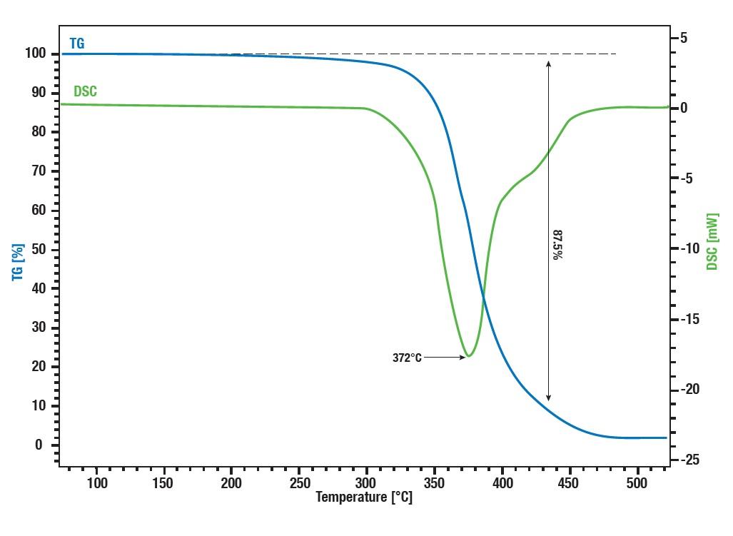 Gas_chromatography_mass_spectrometer_GCMS_latex