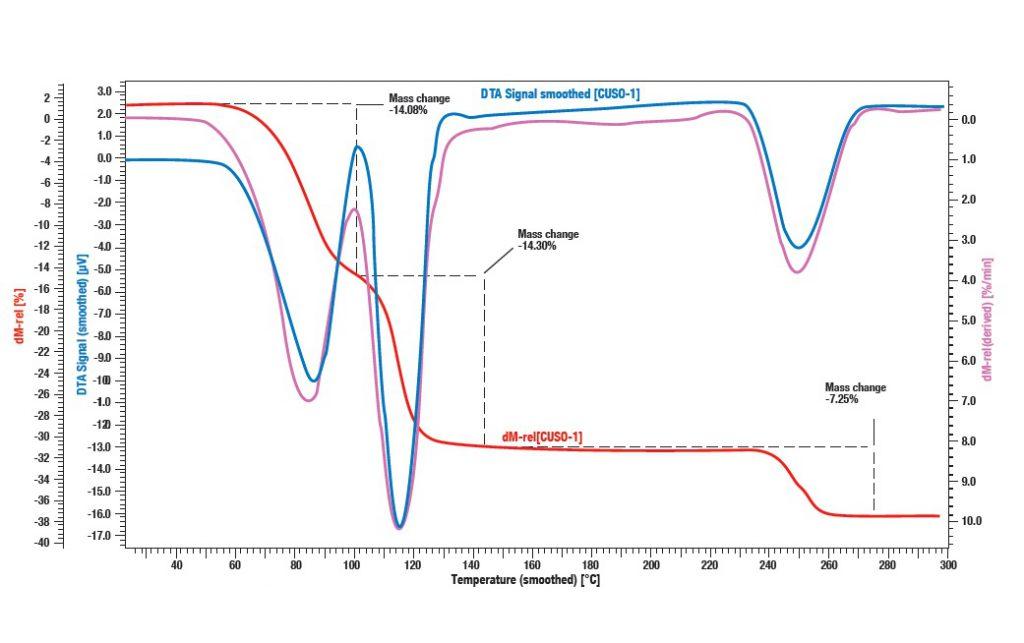 QMS Mass Spectrometer roof tile