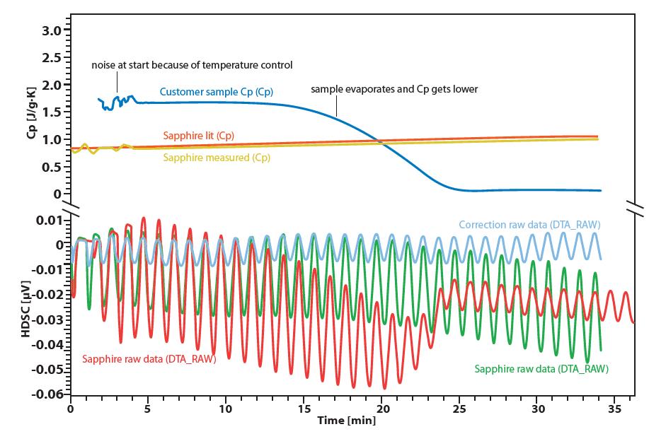 Chip-DSC Cp determination