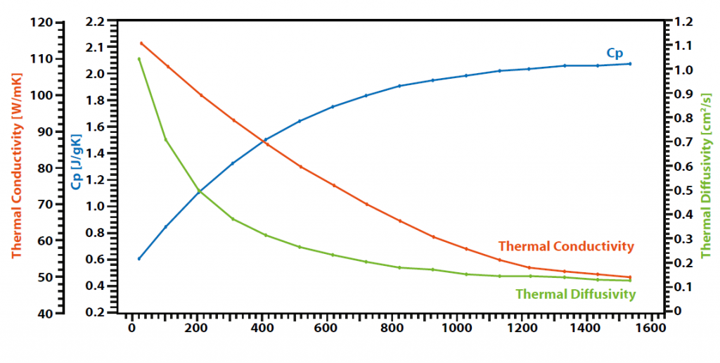Thermal conductivity of graphite