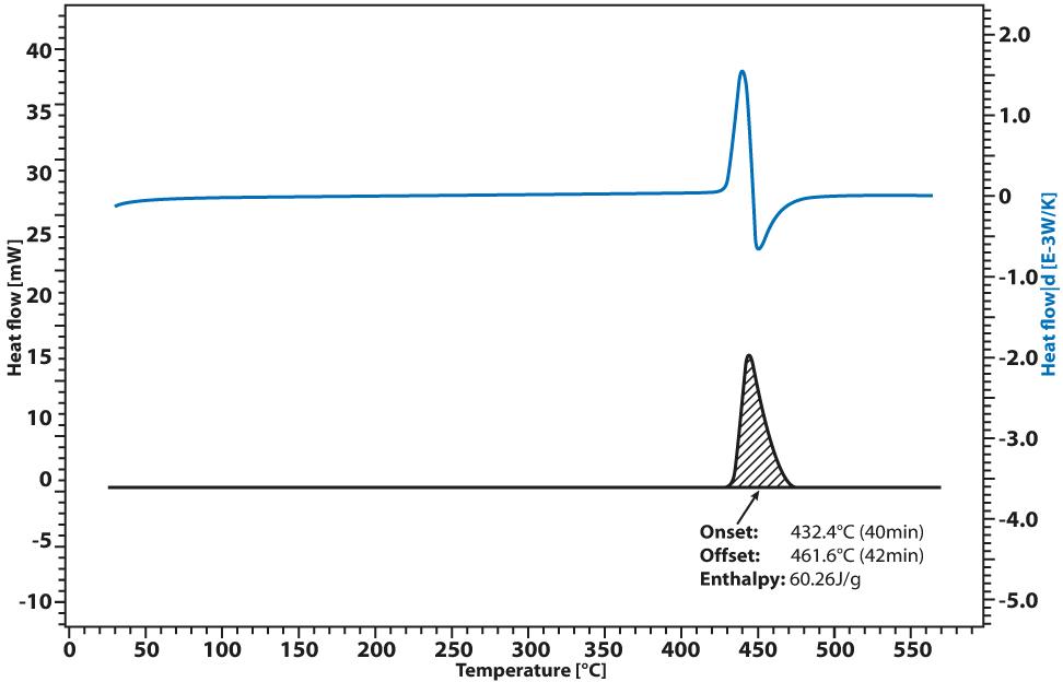 Linseis DSC 1000 Autoignition cotton fibers
